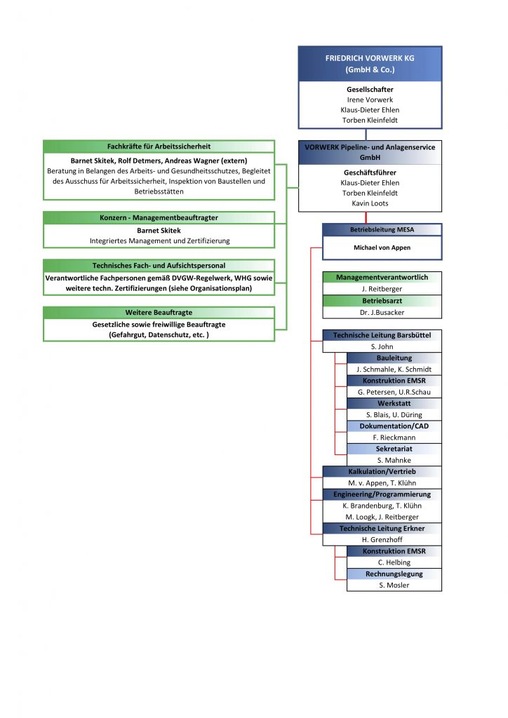 2018-mm-dd- Unternehmengruppe inkl. MESA-WORk